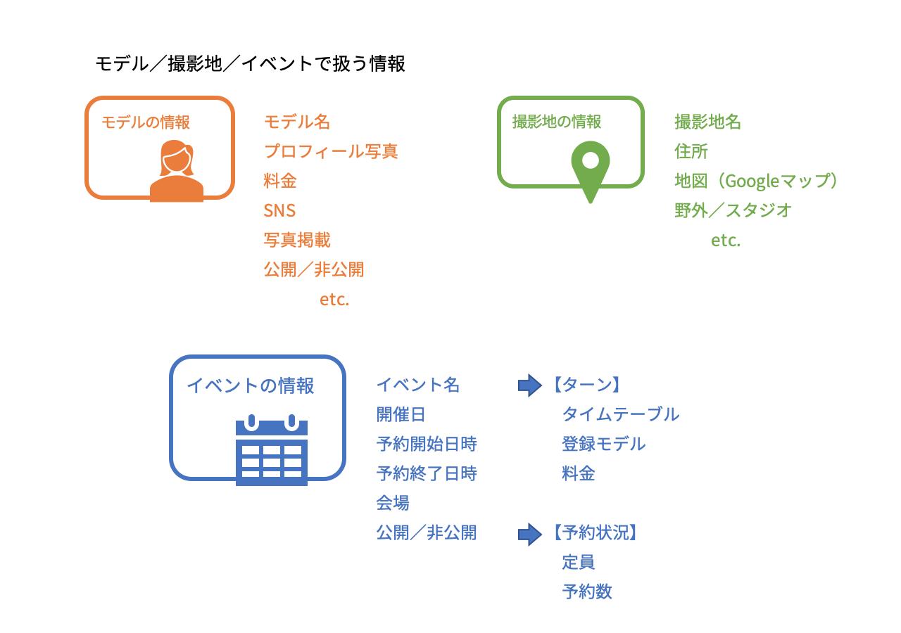 図2 モデル/撮影地/イベントで扱う情報