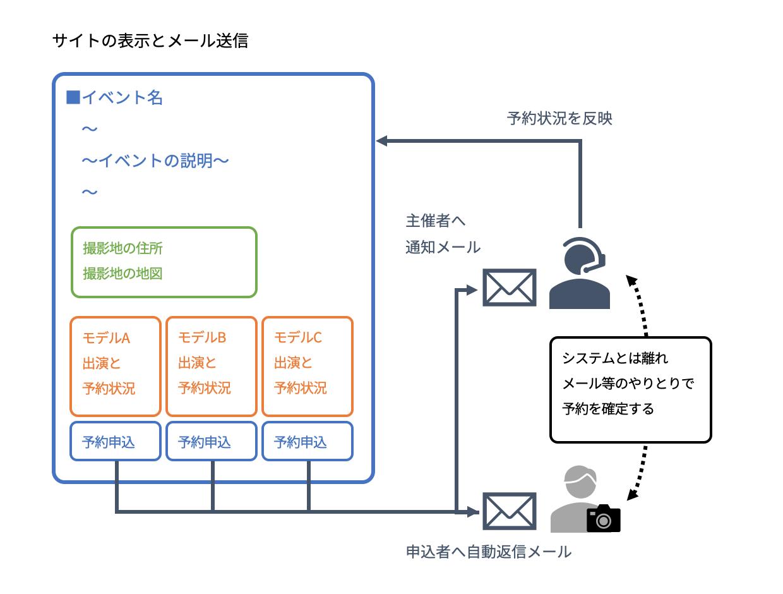 図3 サイトの表示とメール送信